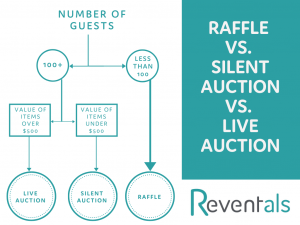 Raffle vs. Silent Auction Infographic