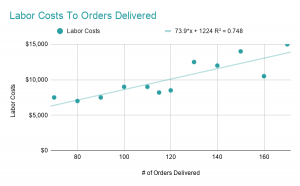 Labor Costs To Orders Delivered