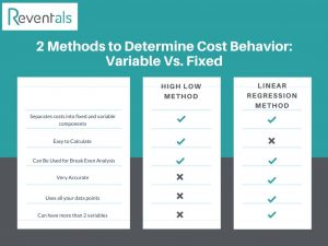 Cost behavior methods