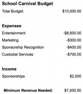 Sample Carnival Budget